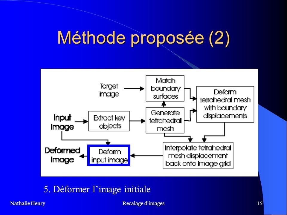Méthode proposée (2) 5. Déformer l'image initiale Recalage d images