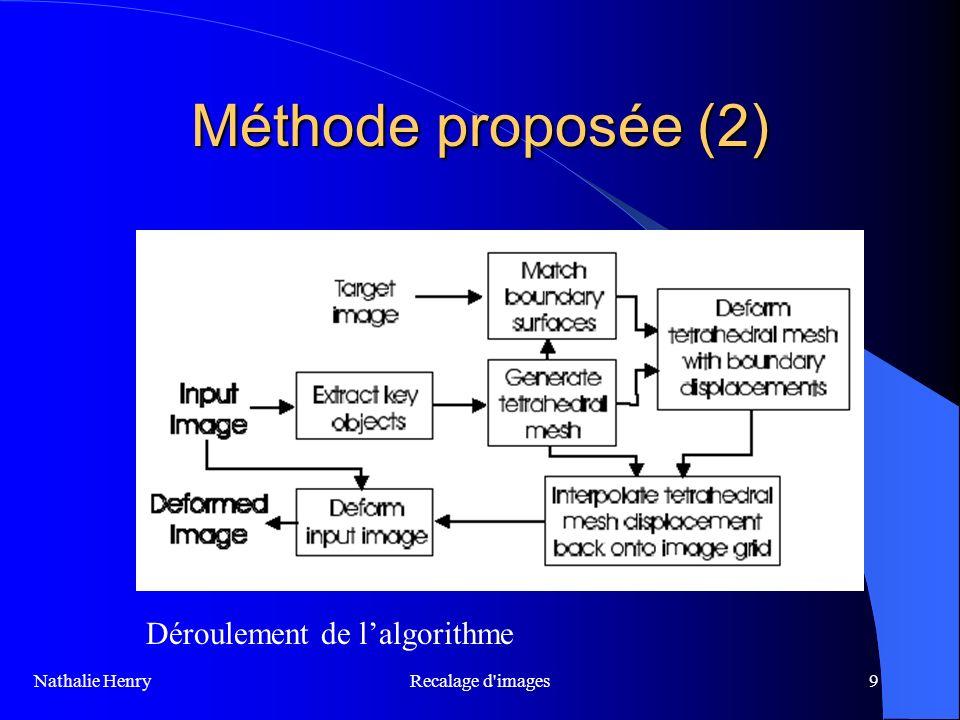 Méthode proposée (2) Déroulement de l'algorithme Recalage d images