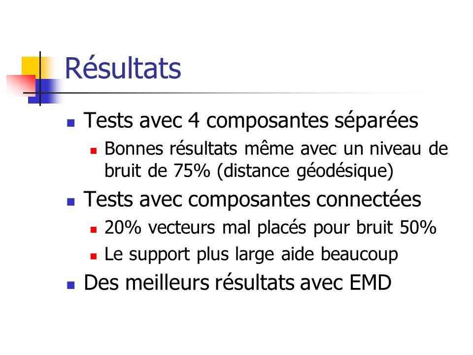 Résultats Tests avec 4 composantes séparées