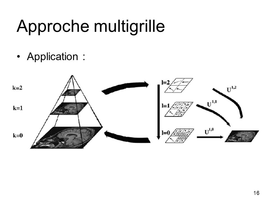 Approche multigrille Application :