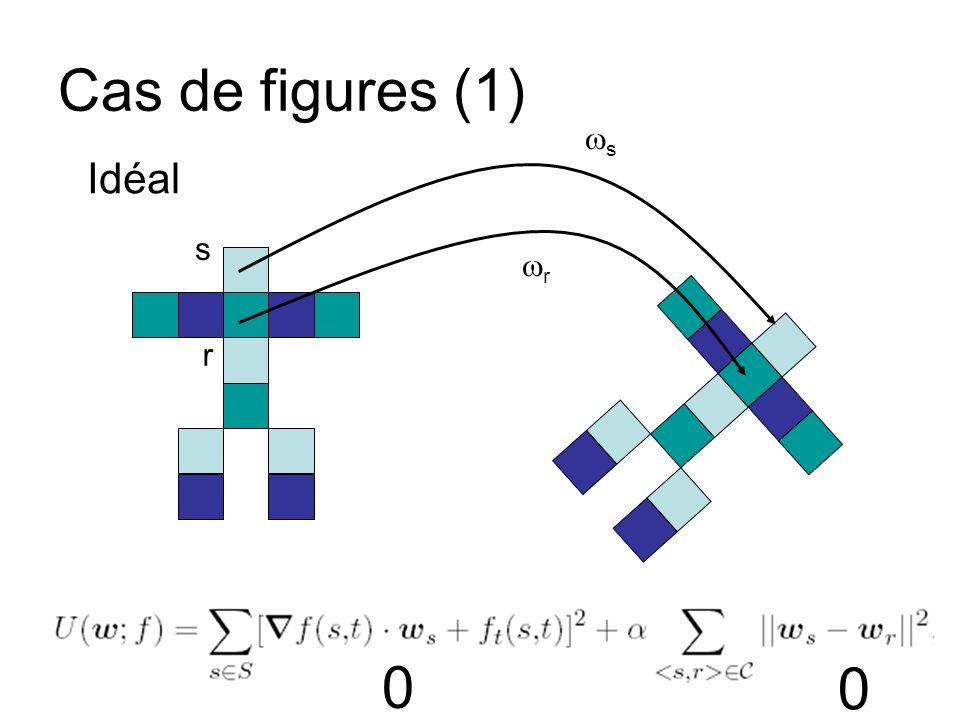 Cas de figures (1) ws Idéal s wr r