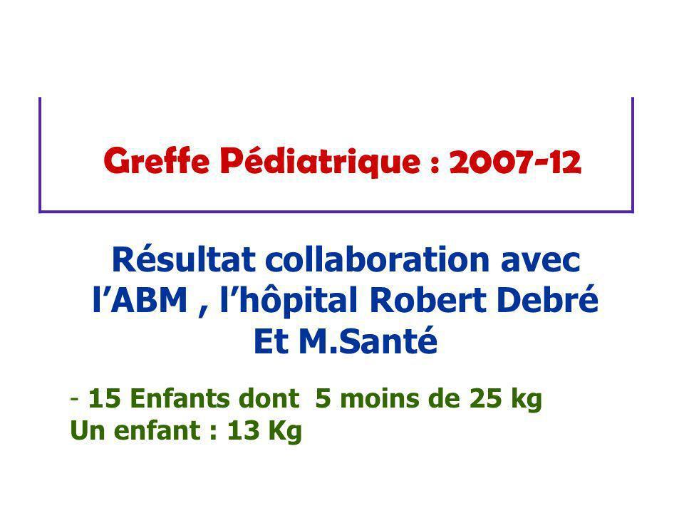 Résultat collaboration avec l'ABM , l'hôpital Robert Debré