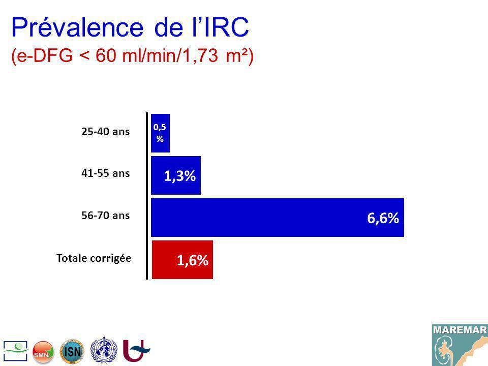 Prévalence de l'IRC (e-DFG < 60 ml/min/1,73 m²)