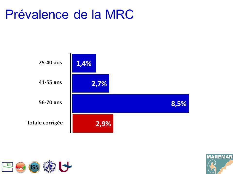 Prévalence de la MRC 1,4% 2,7% 8,5% 2,9% 25-40 ans 41-55 ans 56-70 ans
