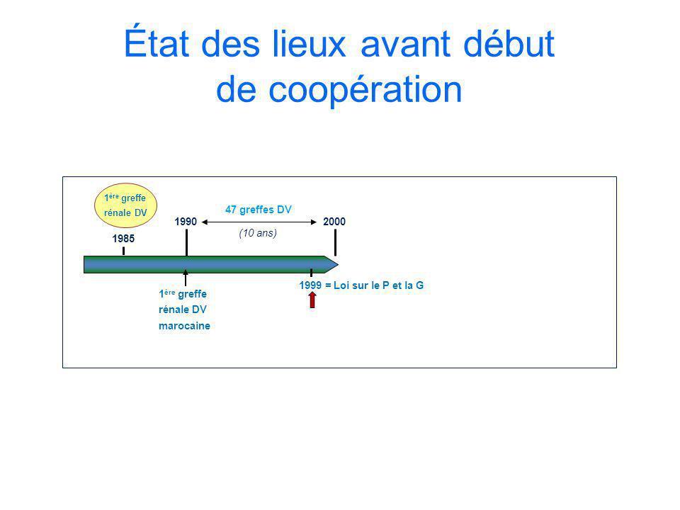 État des lieux avant début de coopération