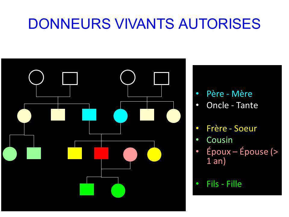 DONNEURS VIVANTS AUTORISES