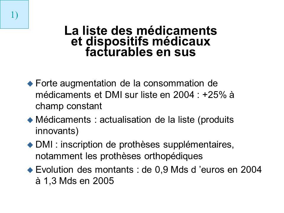La liste des médicaments et dispositifs médicaux facturables en sus