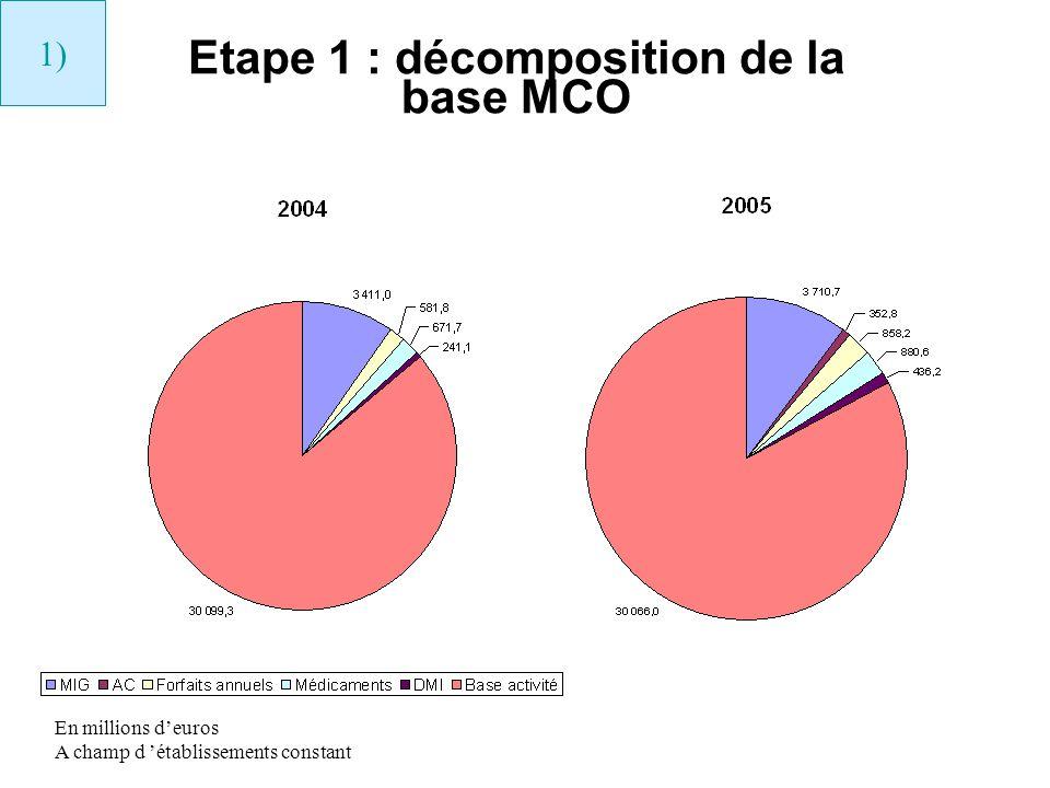 Etape 1 : décomposition de la base MCO