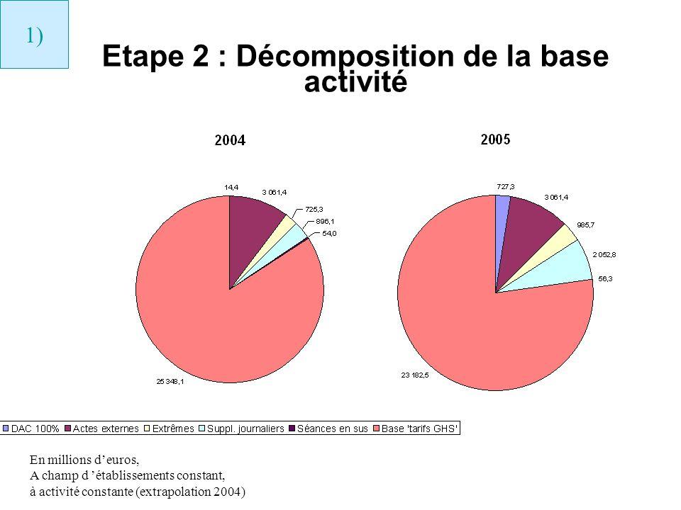 Etape 2 : Décomposition de la base activité