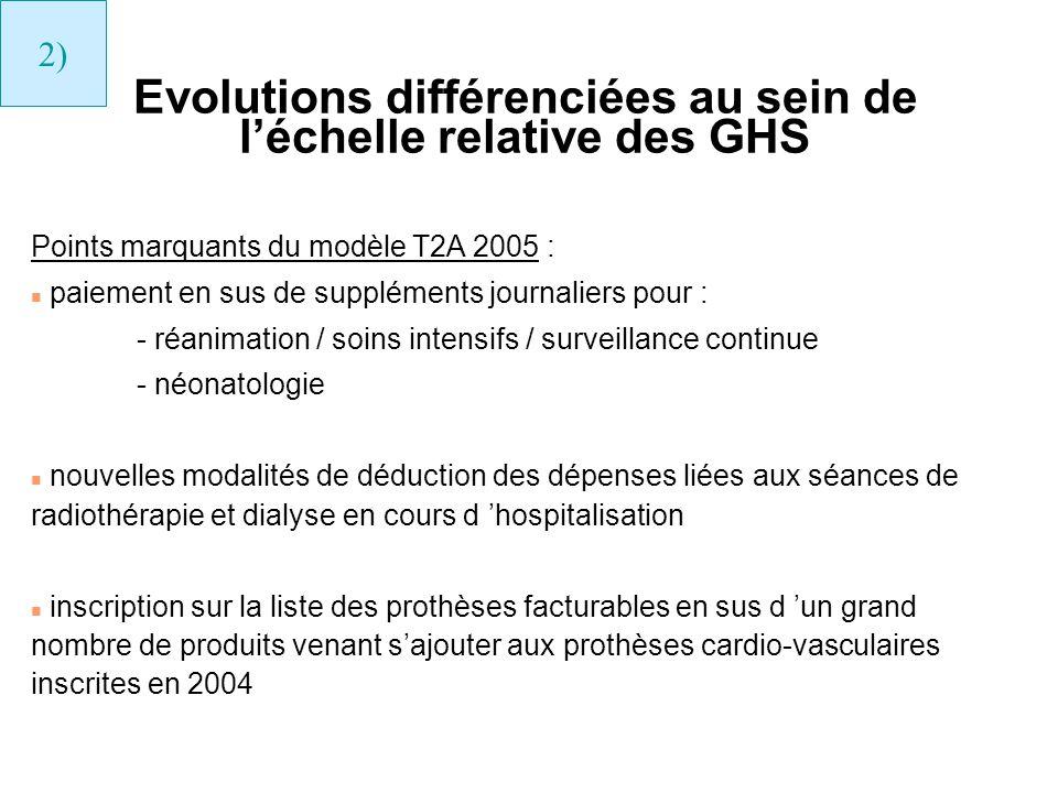 Evolutions différenciées au sein de l'échelle relative des GHS
