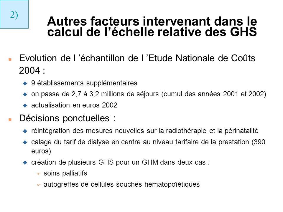 2) Autres facteurs intervenant dans le calcul de l'échelle relative des GHS. Evolution de l 'échantillon de l 'Etude Nationale de Coûts 2004 :