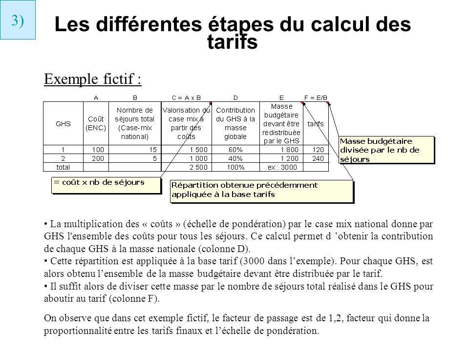 Les différentes étapes du calcul des tarifs