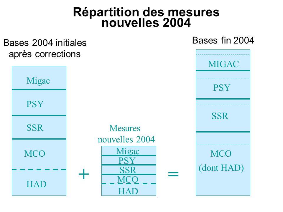 Répartition des mesures nouvelles 2004