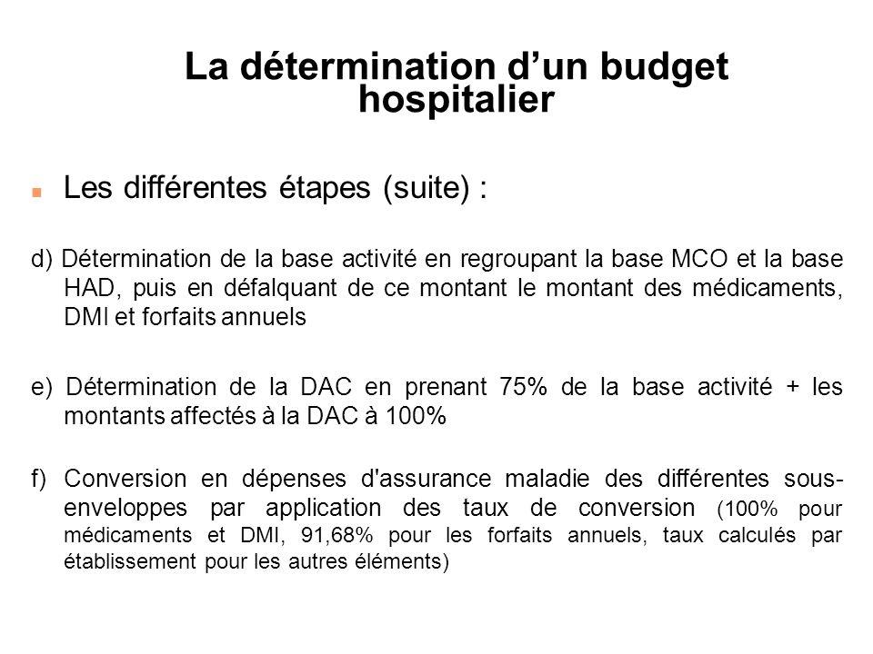 La détermination d'un budget hospitalier