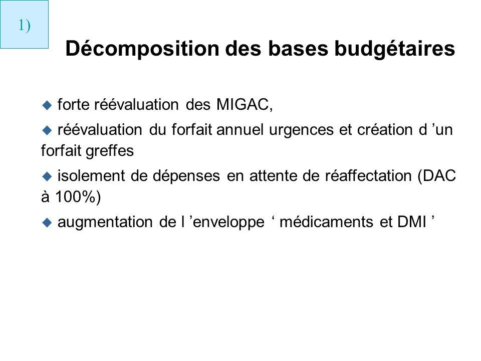 Décomposition des bases budgétaires