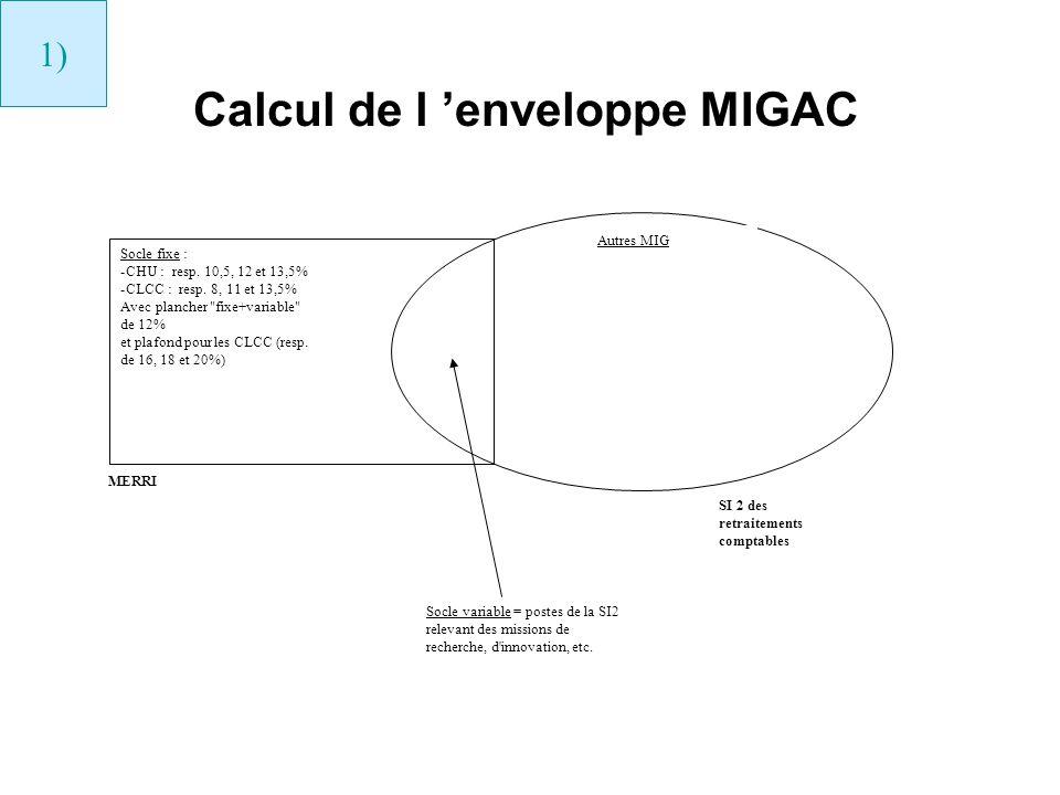 Calcul de l 'enveloppe MIGAC