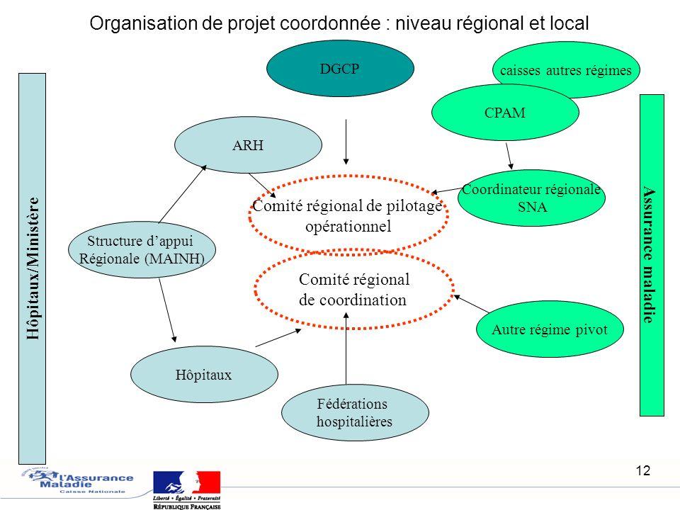 Organisation de projet coordonnée : niveau régional et local