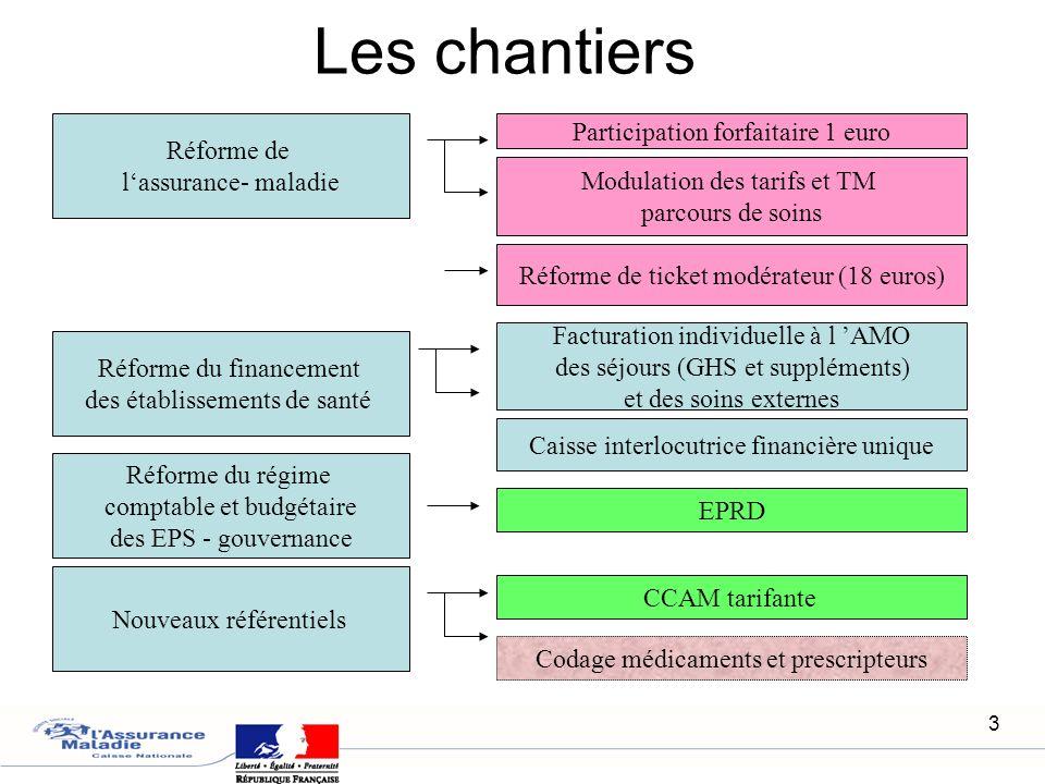 Les chantiers Participation forfaitaire 1 euro Réforme de