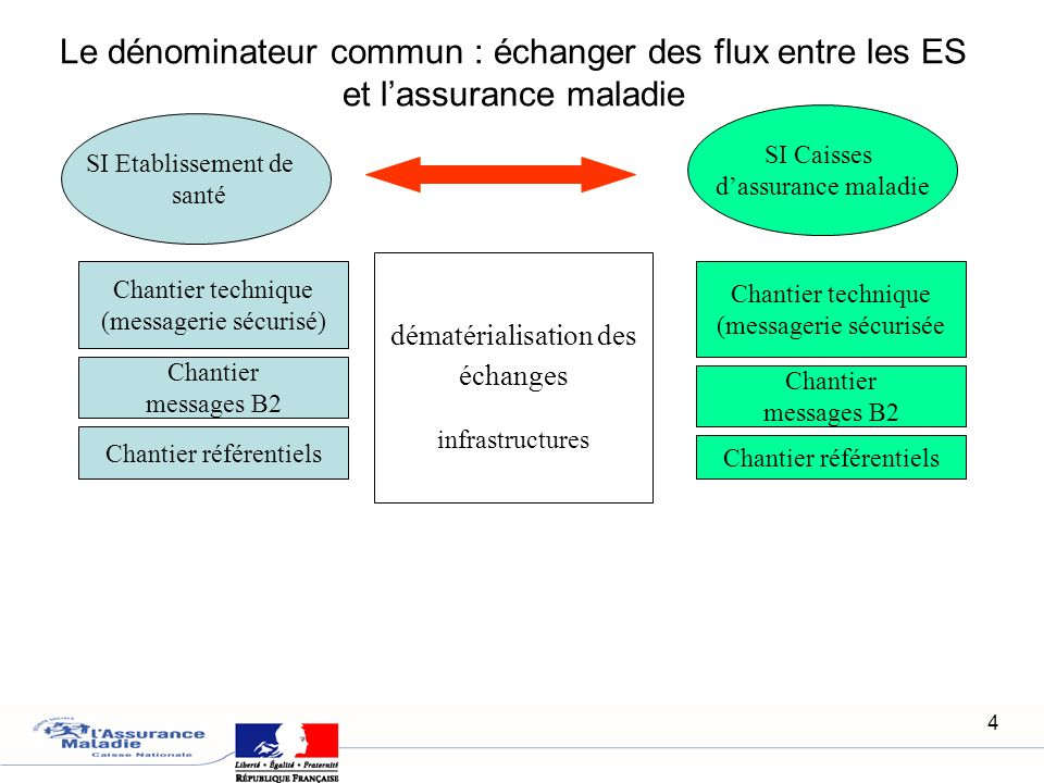 Le dénominateur commun : échanger des flux entre les ES et l'assurance maladie