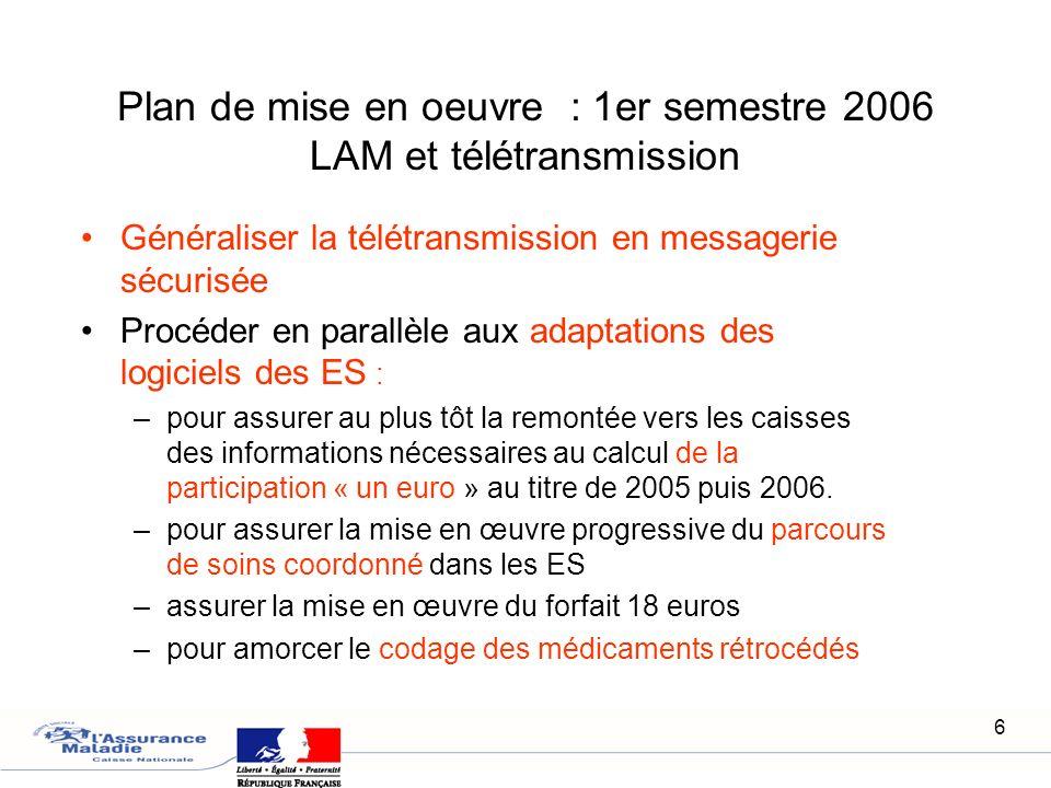 Plan de mise en oeuvre : 1er semestre 2006 LAM et télétransmission