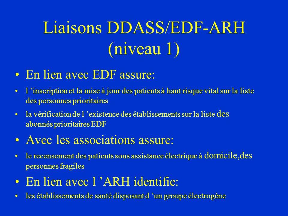 Liaisons DDASS/EDF-ARH (niveau 1)