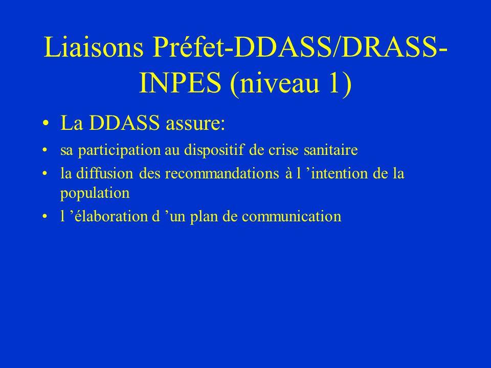 Liaisons Préfet-DDASS/DRASS-INPES (niveau 1)