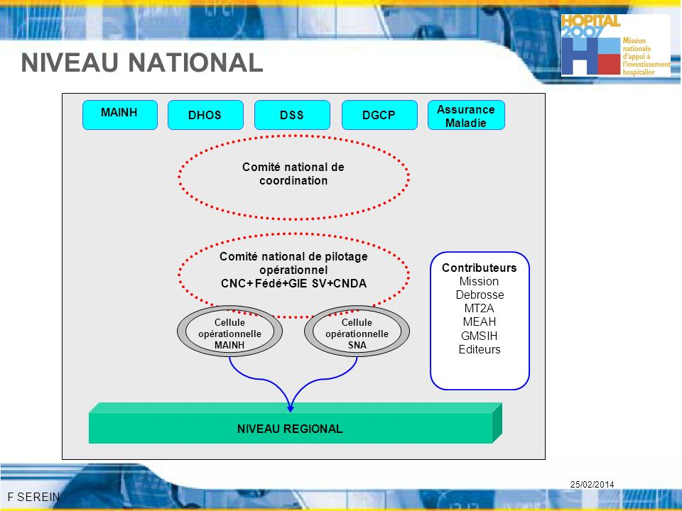 NIVEAU NATIONAL Comité national de coordination