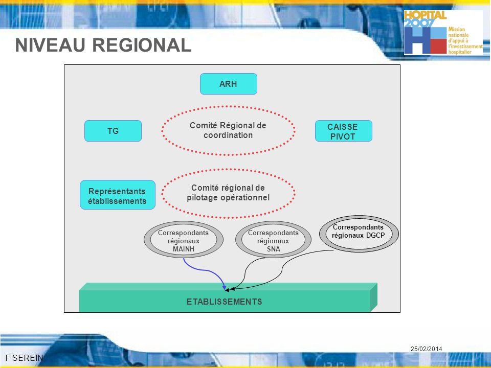 NIVEAU REGIONAL ARH Comité Régional de coordination CAISSE PIVOT TG