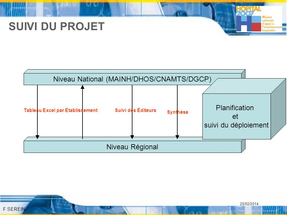 Niveau National (MAINH/DHOS/CNAMTS/DGCP)