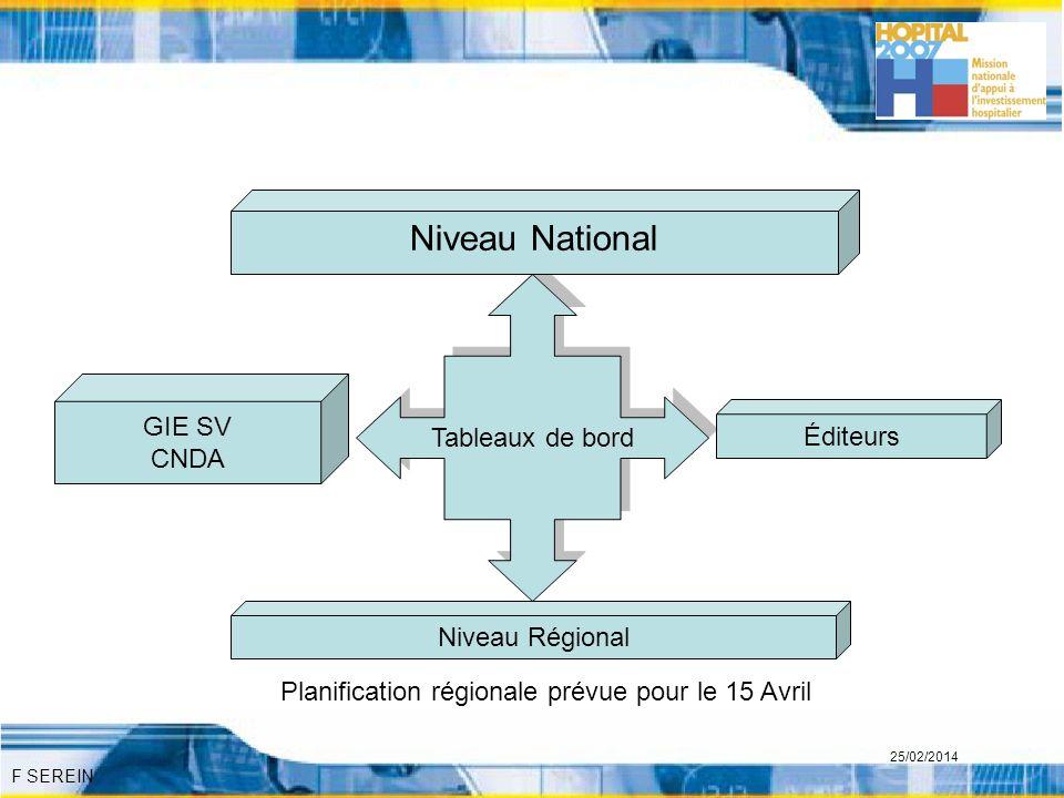 Niveau National Tableaux de bord GIE SV CNDA Éditeurs Niveau Régional