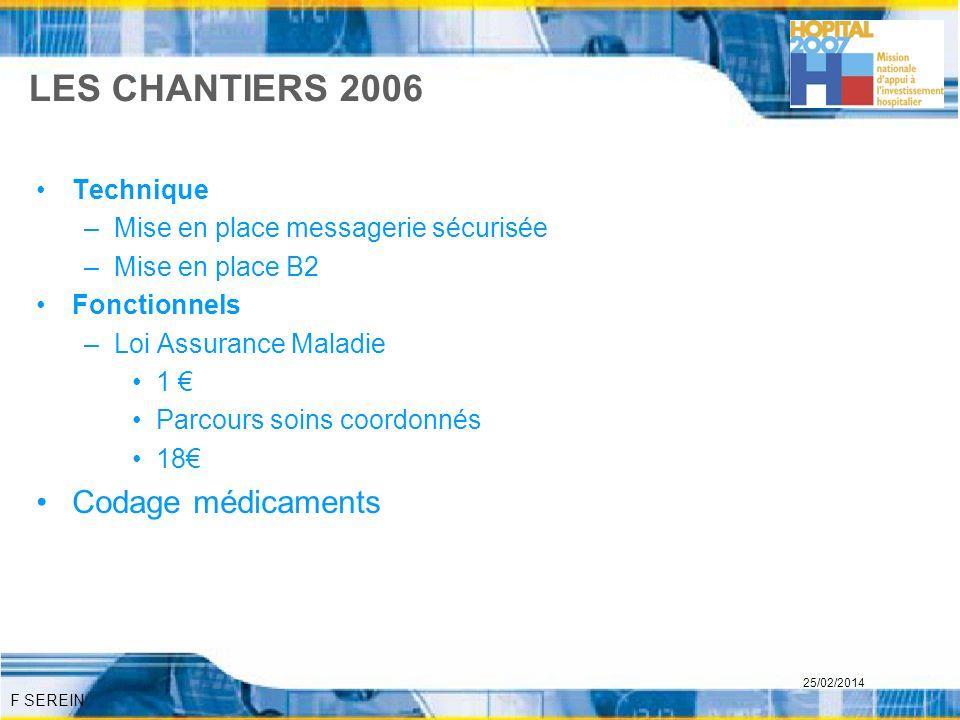 LES CHANTIERS 2006 Codage médicaments Technique