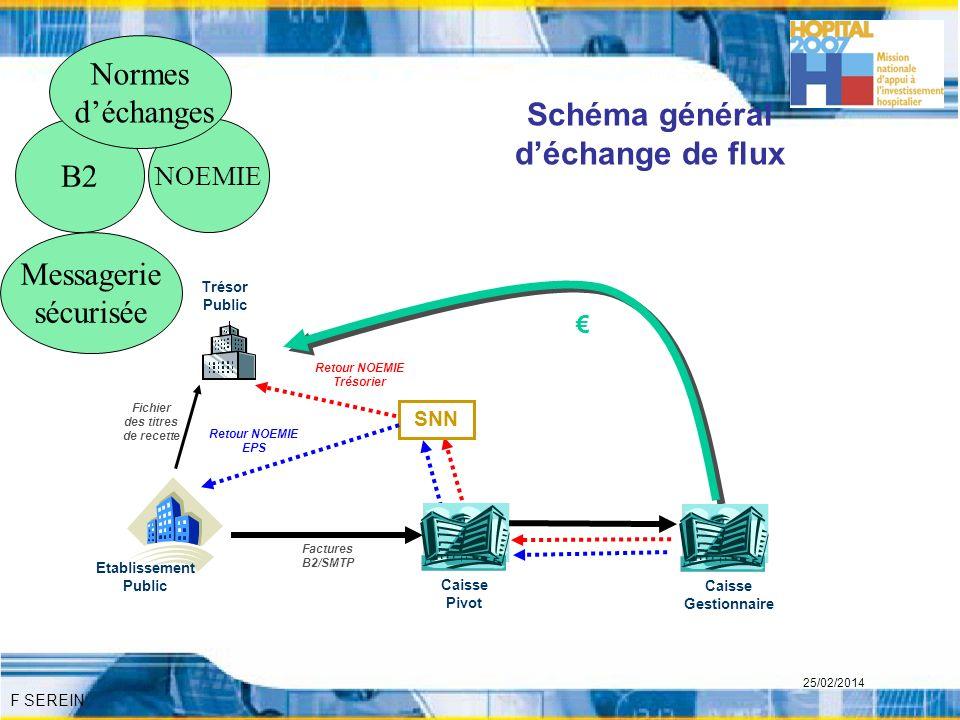 Schéma général d'échange de flux