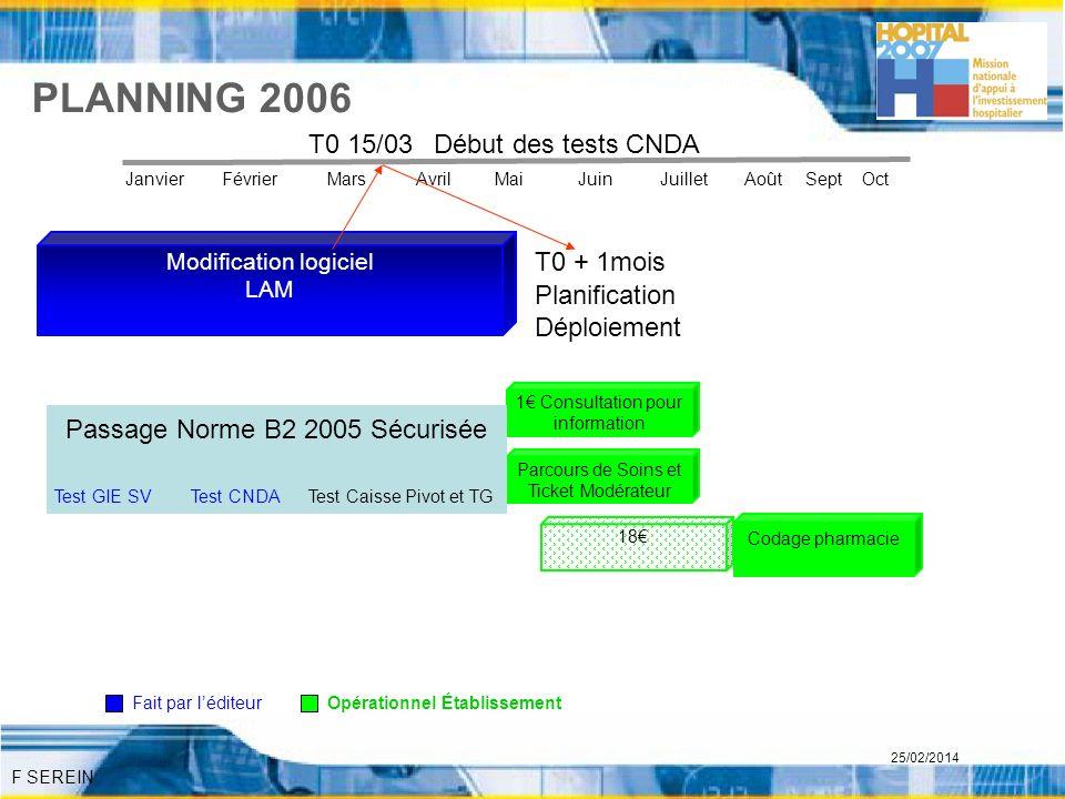 PLANNING 2006 T0 15/03 Début des tests CNDA T0 + 1mois Planification