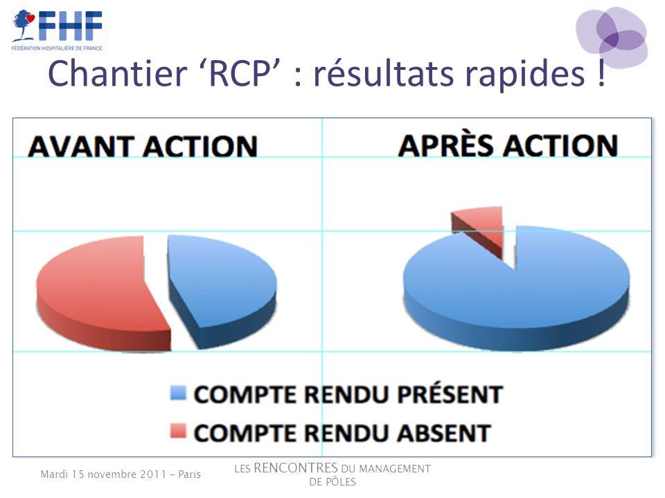 Chantier 'RCP' : résultats rapides !