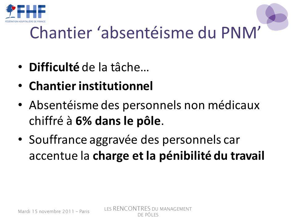 Chantier 'absentéisme du PNM'