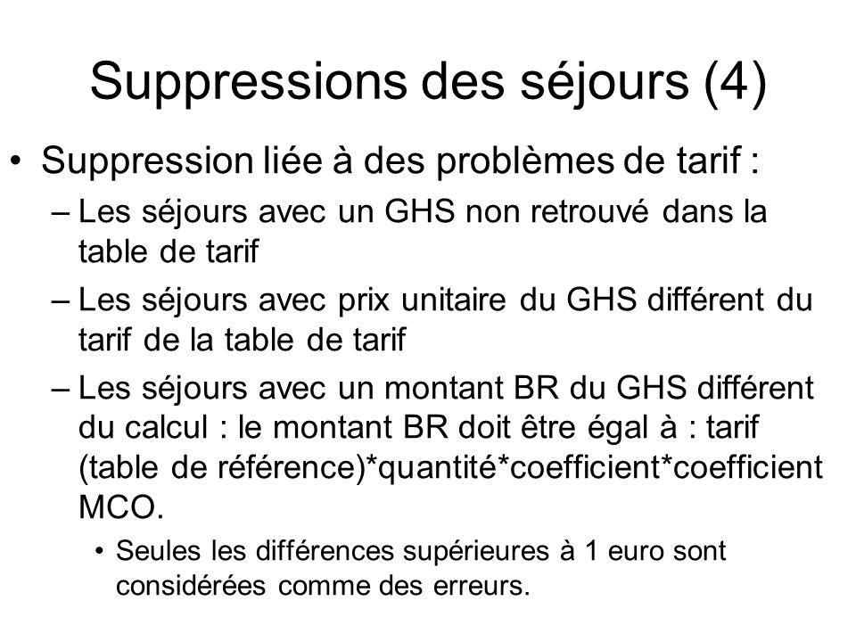 Suppressions des séjours (4)
