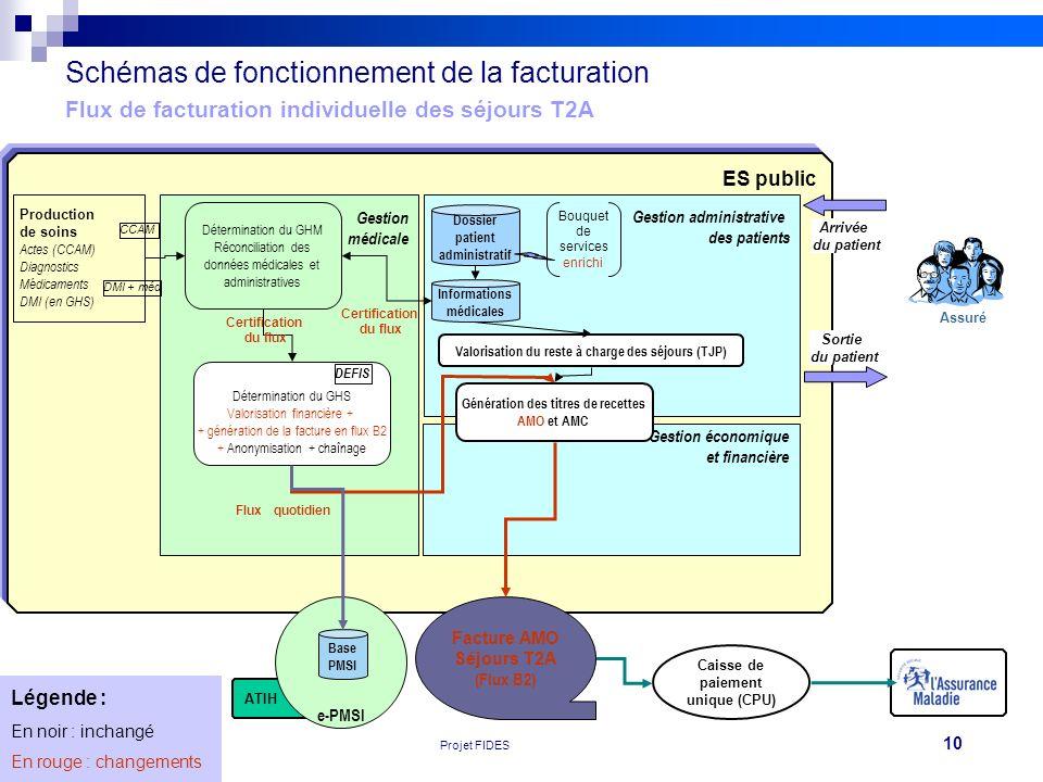 Schémas de fonctionnement de la facturation Flux de facturation individuelle des séjours T2A