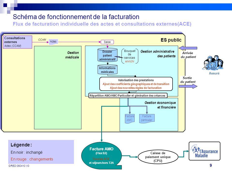 Schéma de fonctionnement de la facturation Flux de facturation individuelle des actes et consultations externes(ACE)