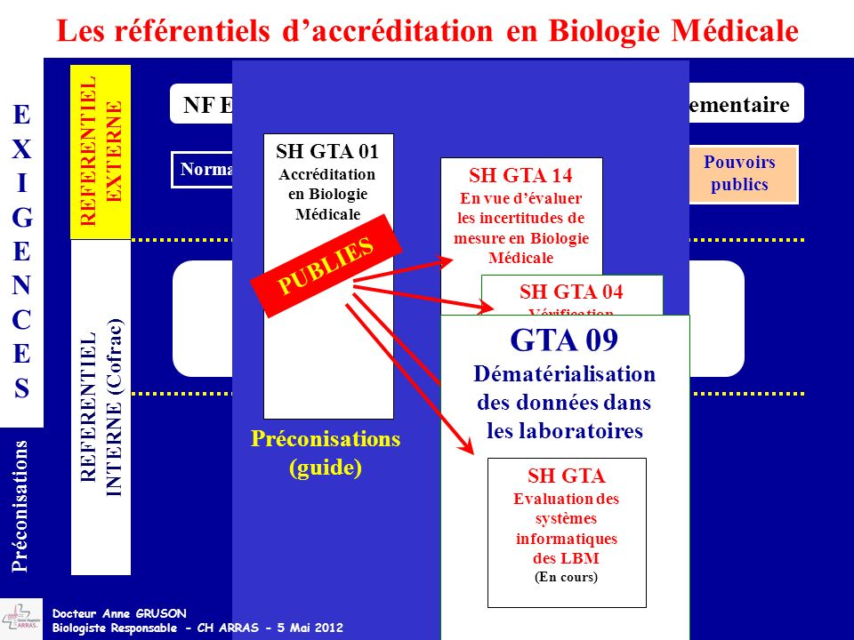 Les référentiels d'accréditation en Biologie Médicale