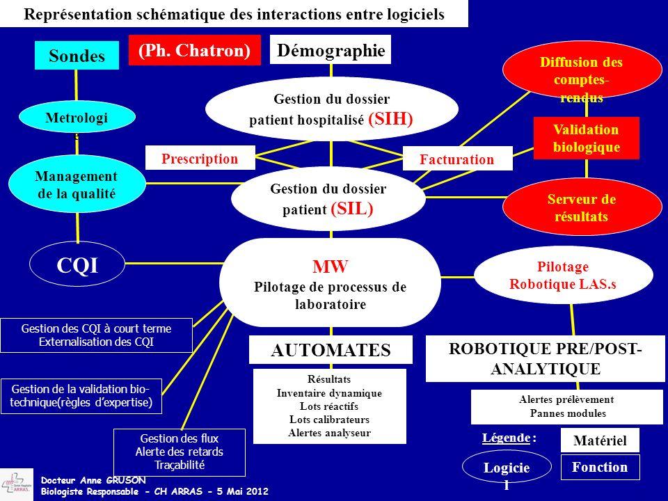 Représentation schématique des interactions entre logiciels