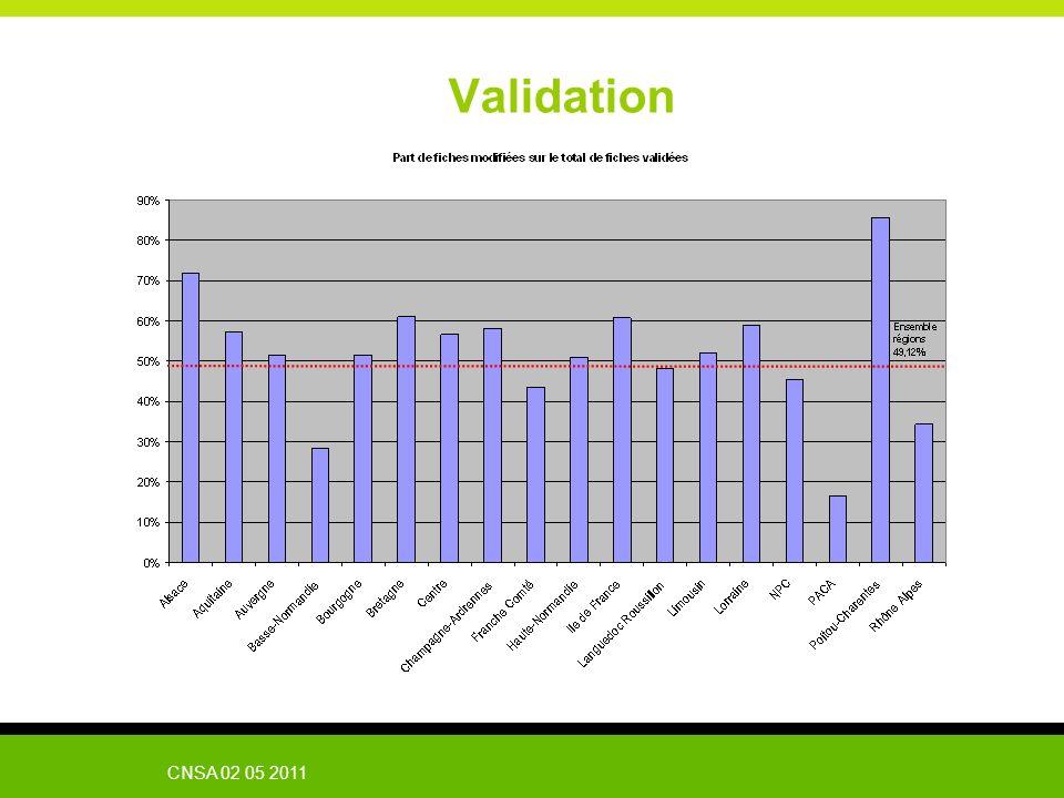 Validation CNSA 02 05 2011