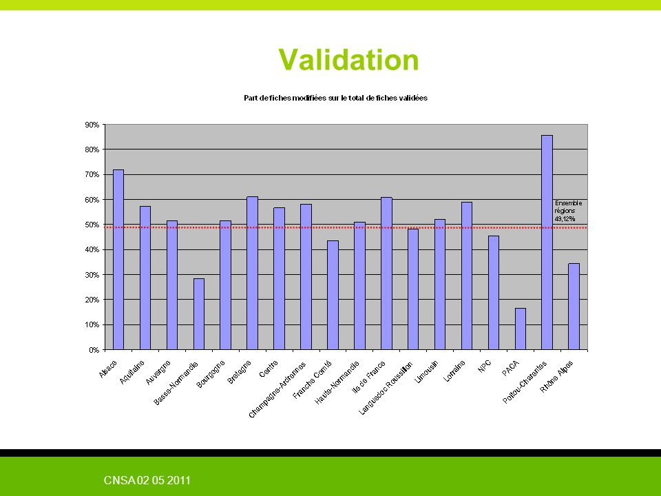 Validation CNSA