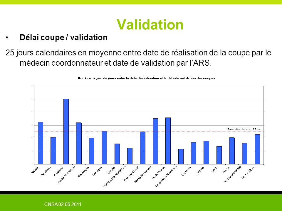 Validation Délai coupe / validation
