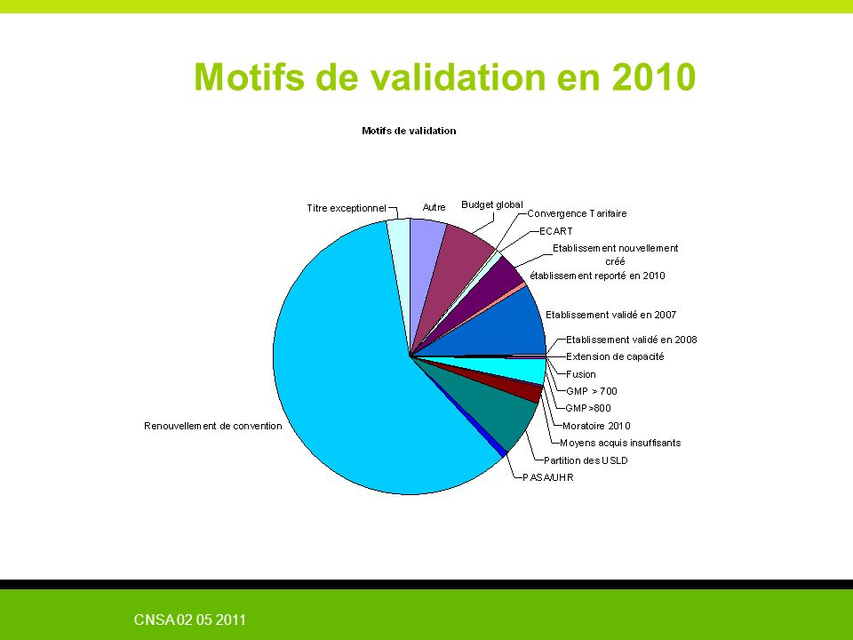 Motifs de validation en 2010
