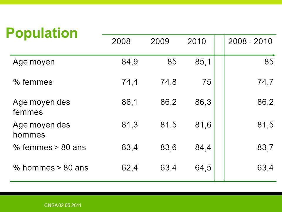 Population 2008 2009 2010 2008 - 2010 Age moyen 84,9 85 85,1 % femmes