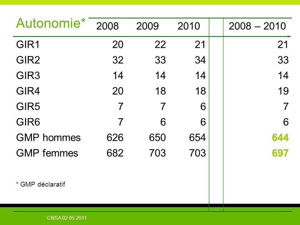 Autonomie* 2008 2009 2010 2008 – 2010 GIR1 20 22 21 GIR2 32 33 34 GIR3