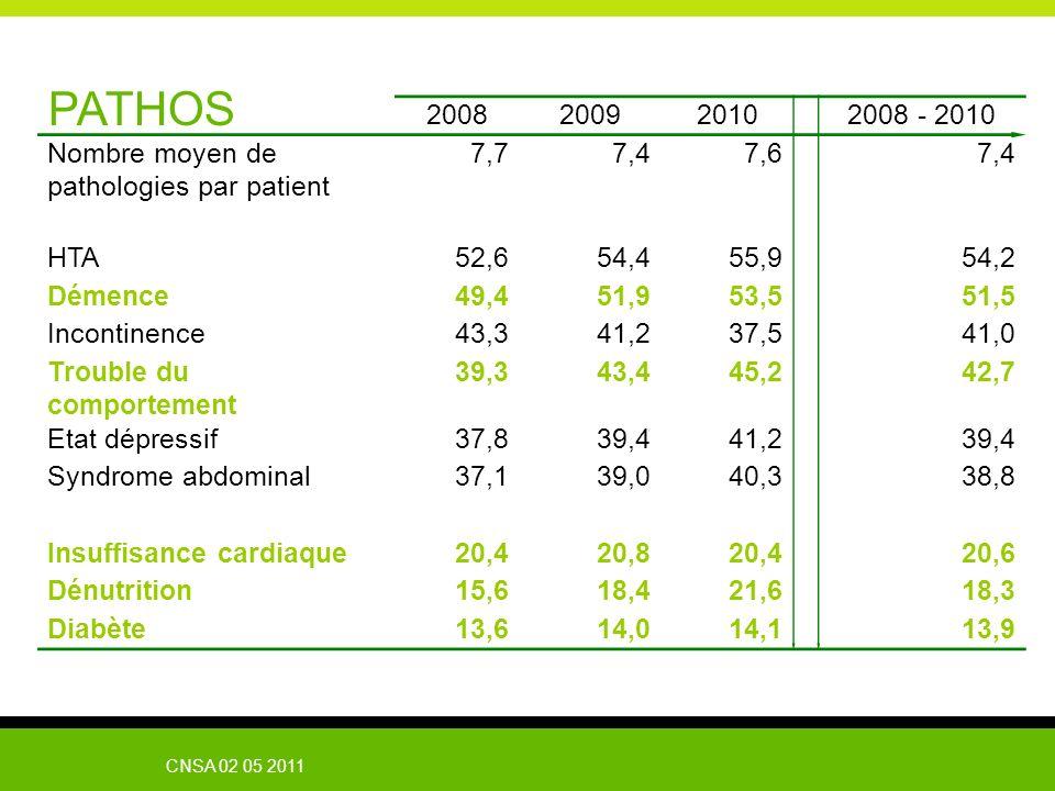 PATHOS 2008. 2009. 2010. 2008 - 2010. Nombre moyen de pathologies par patient. 7,7. 7,4. 7,6.