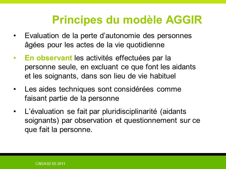 Principes du modèle AGGIR