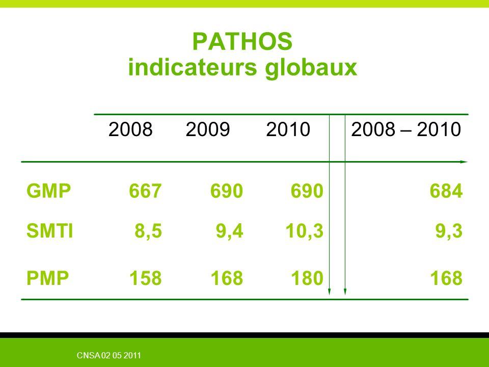 PATHOS indicateurs globaux
