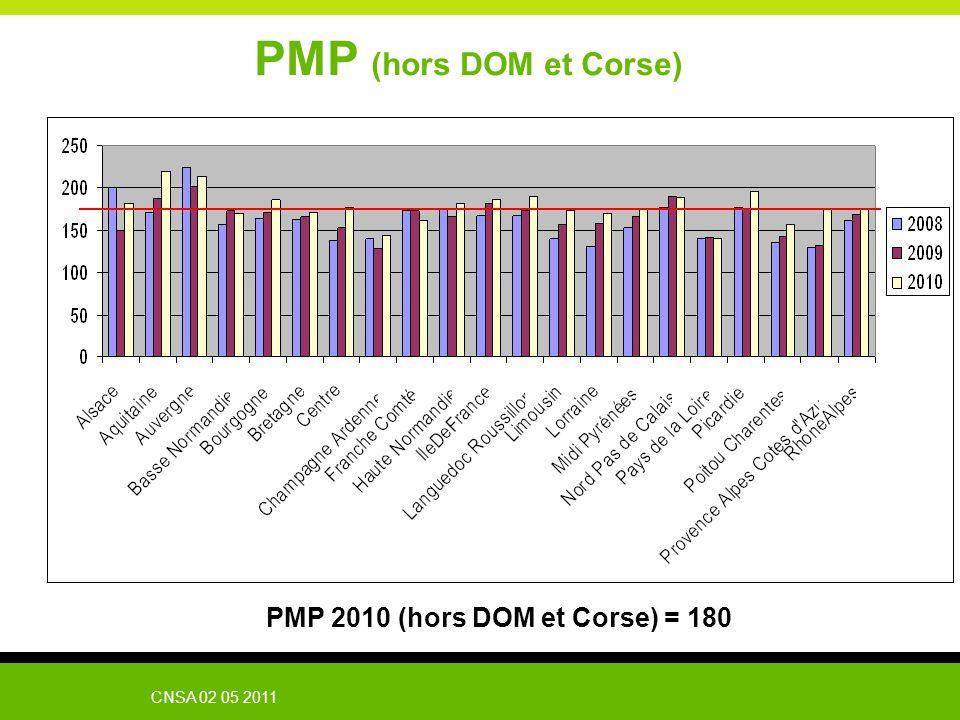 PMP 2010 (hors DOM et Corse) = 180